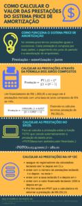 Como calcular o valor das prestações do sistema price de amortização