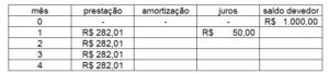 tabela price parte 3