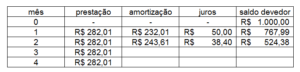 tabela price parte 8
