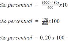 2 formas para se calcular a variação percentual entre dois valores!
